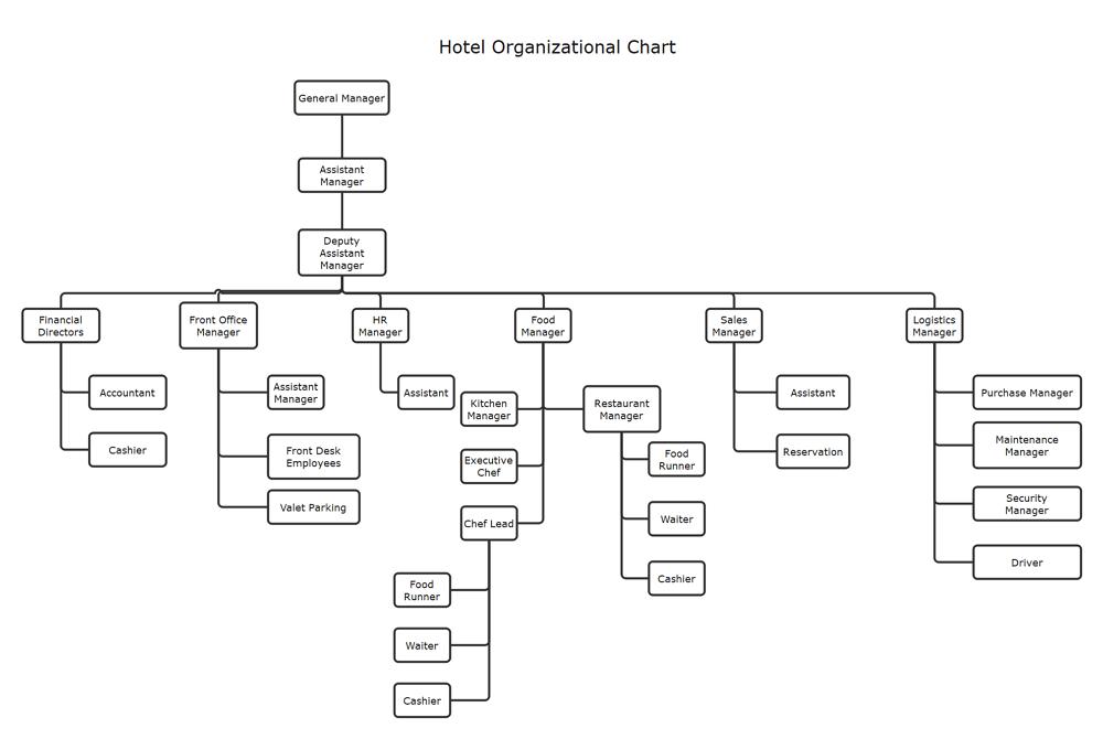 Large hotel organizational chart