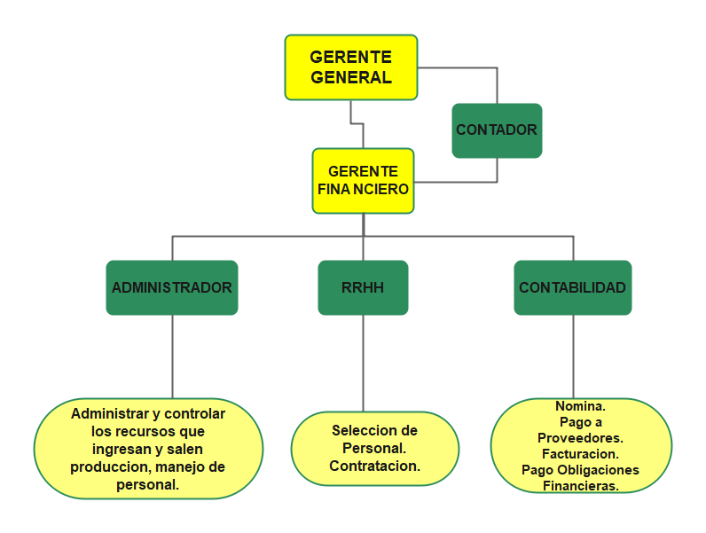 Small hotel organizational chart