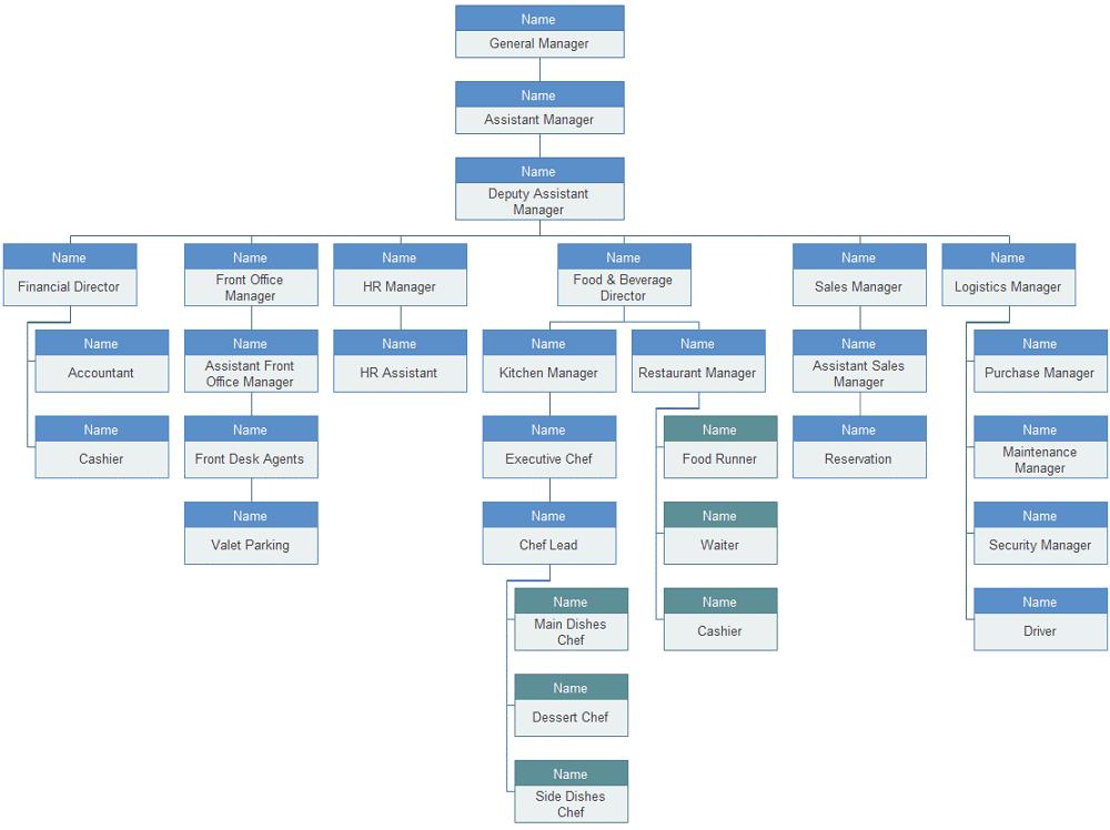 5-star hotel organizational chart