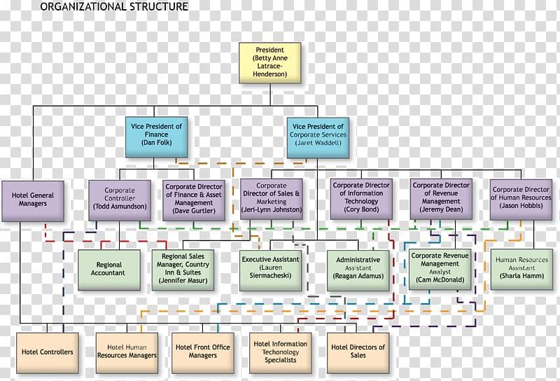 Hilton organizational structure