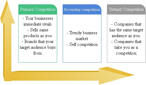 Identify your competitors