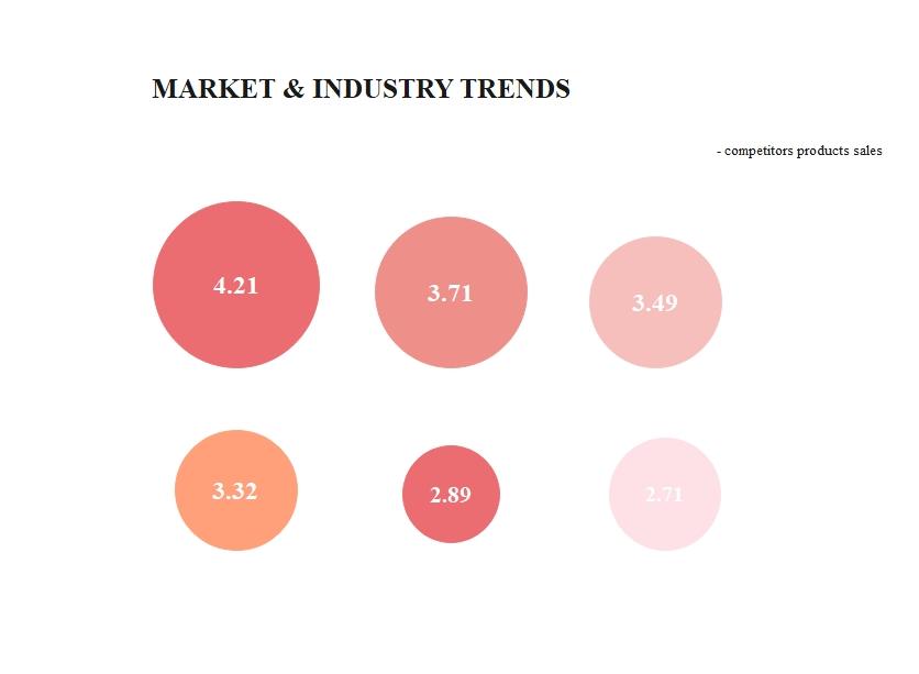 Market & Industry Trends