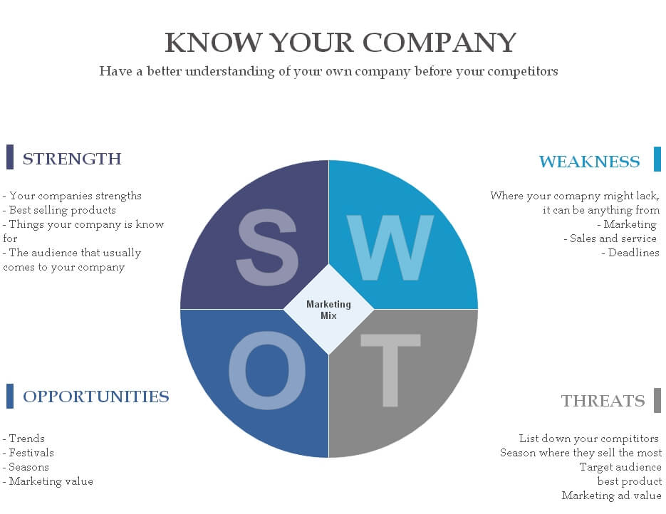 SWOT Analysis - Know your company