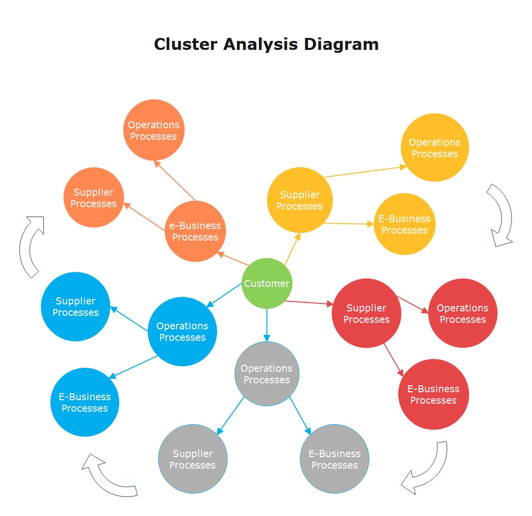 cluster diagram example