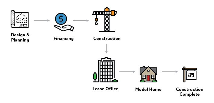 the process of construction in a Real Estate business