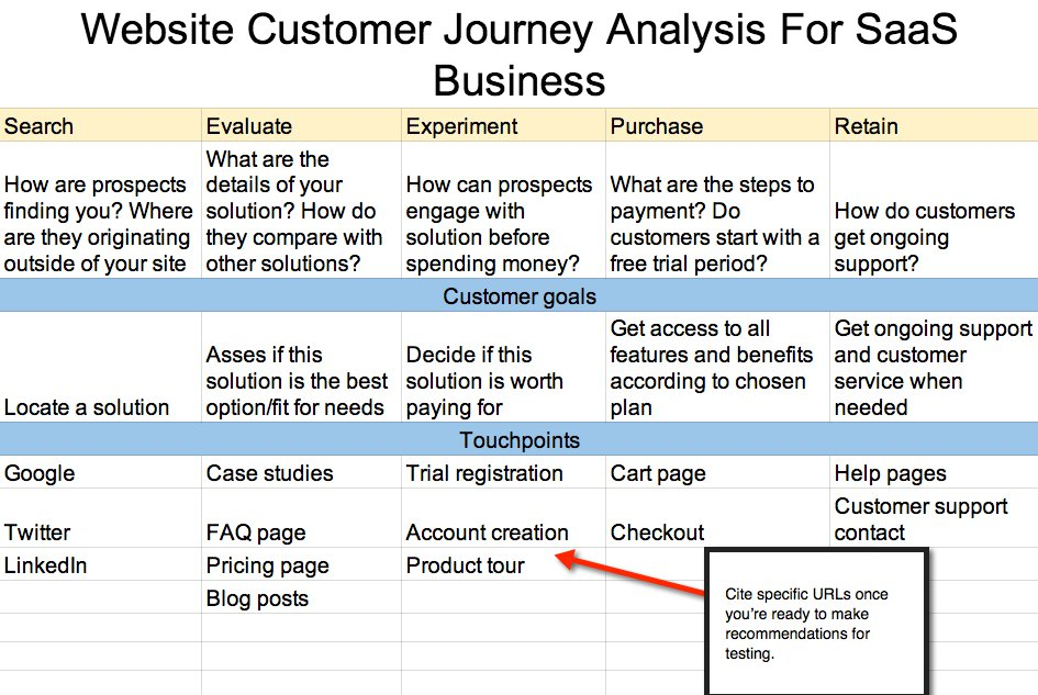 customer journey map to develop a SaaS business website
