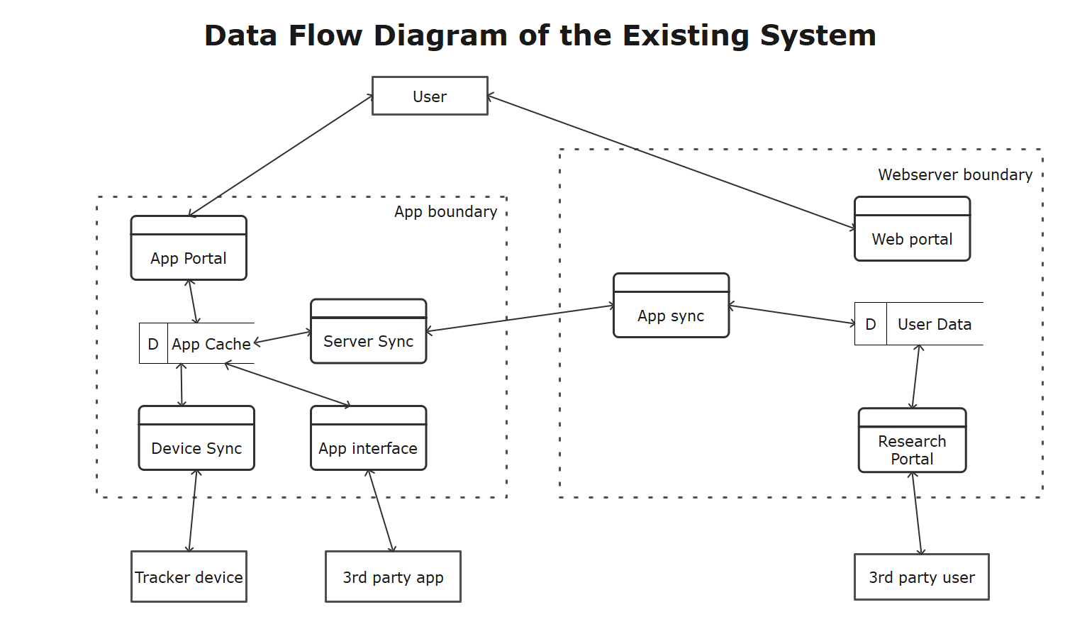 Data Flow Diagram of the Existing System