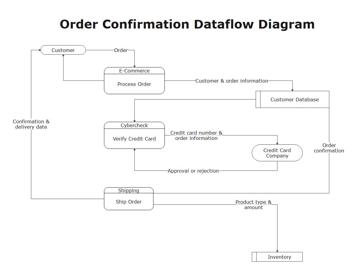 Order Confirmation Dataflow Diagram