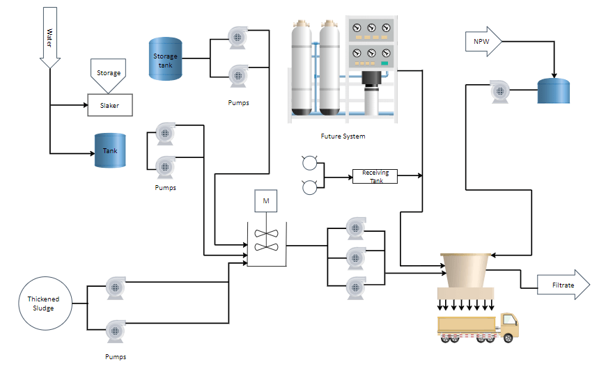 industrial control diagram example 1