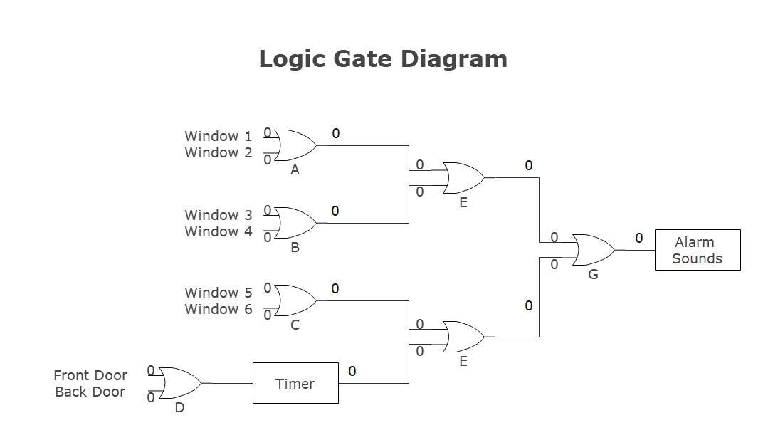 logic gate diagram example 1
