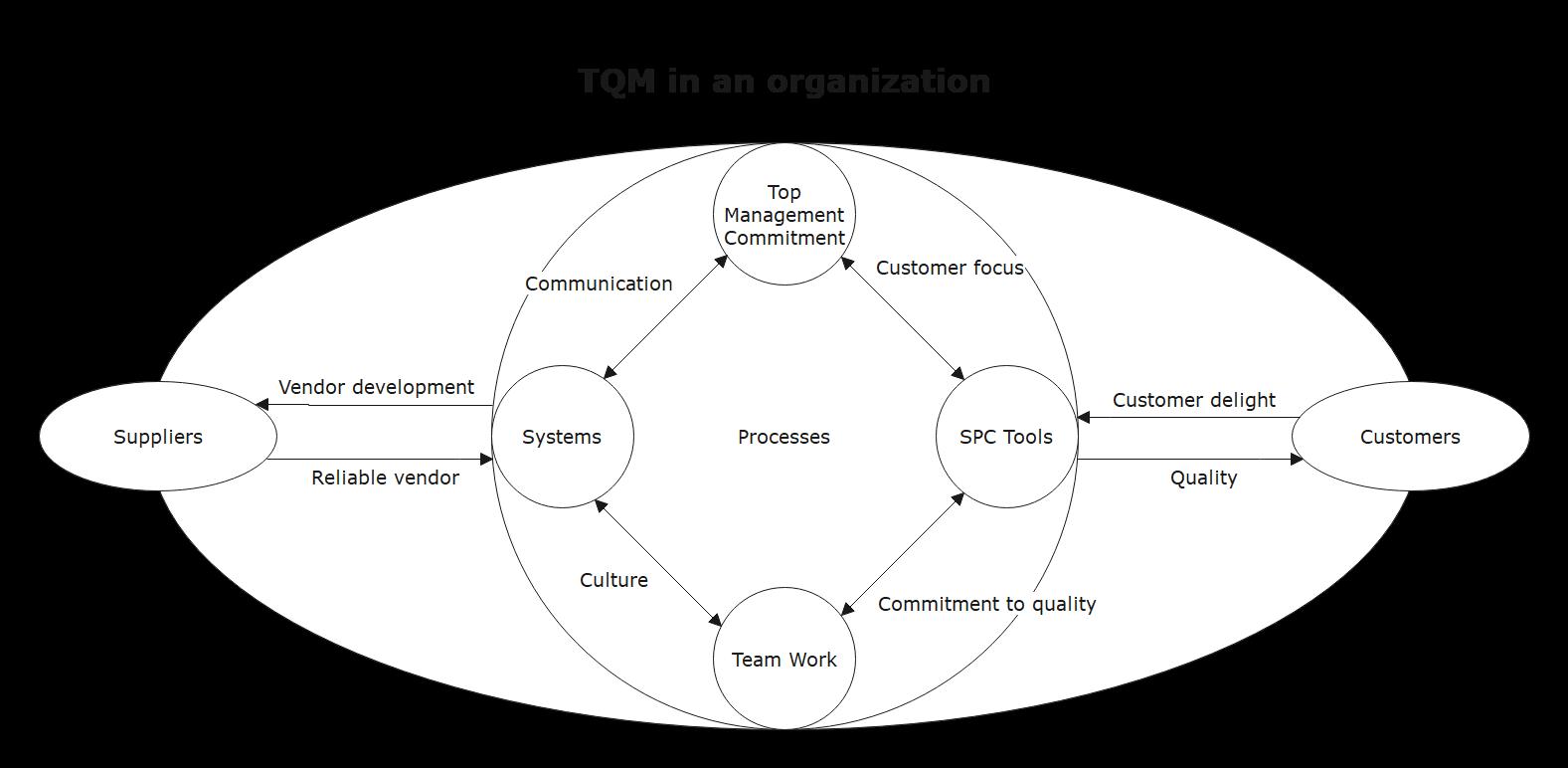tqm example 1