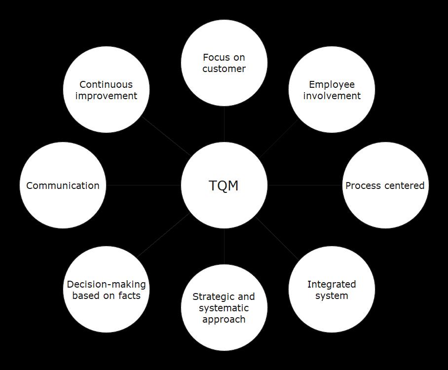 tqm example 2