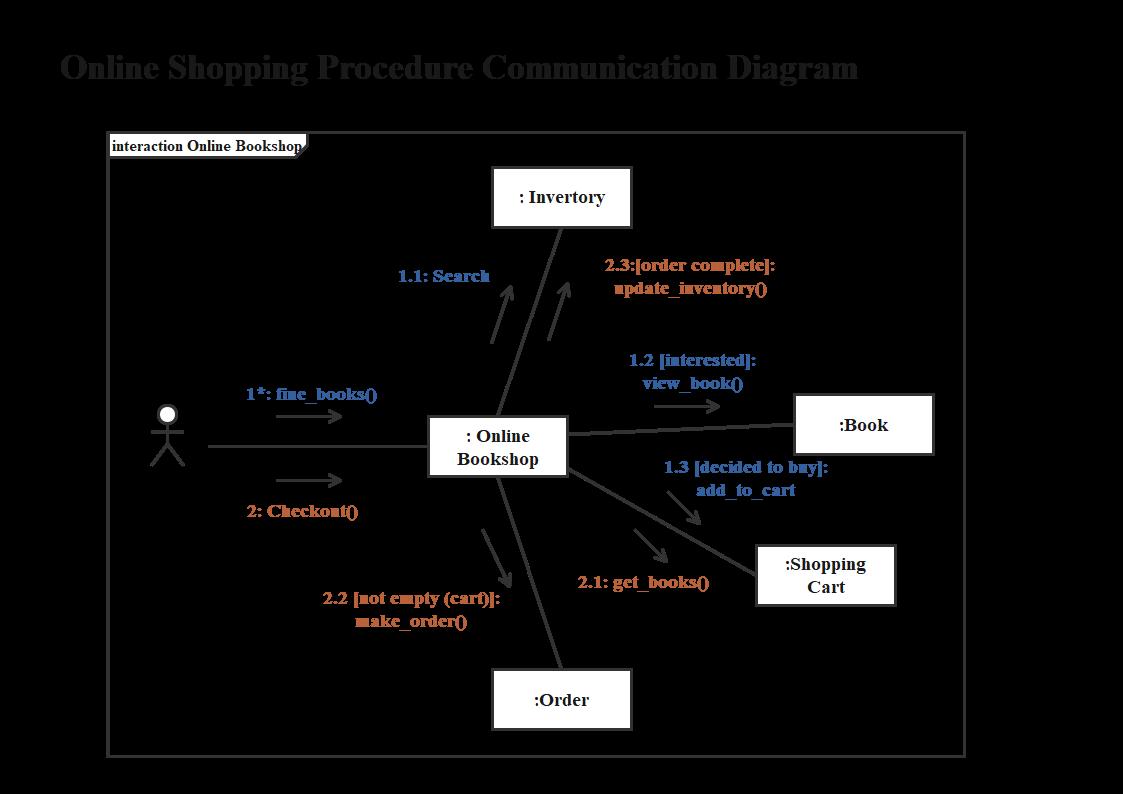 Online Einkaufsverfahren Kommunikationsdiagramm 1
