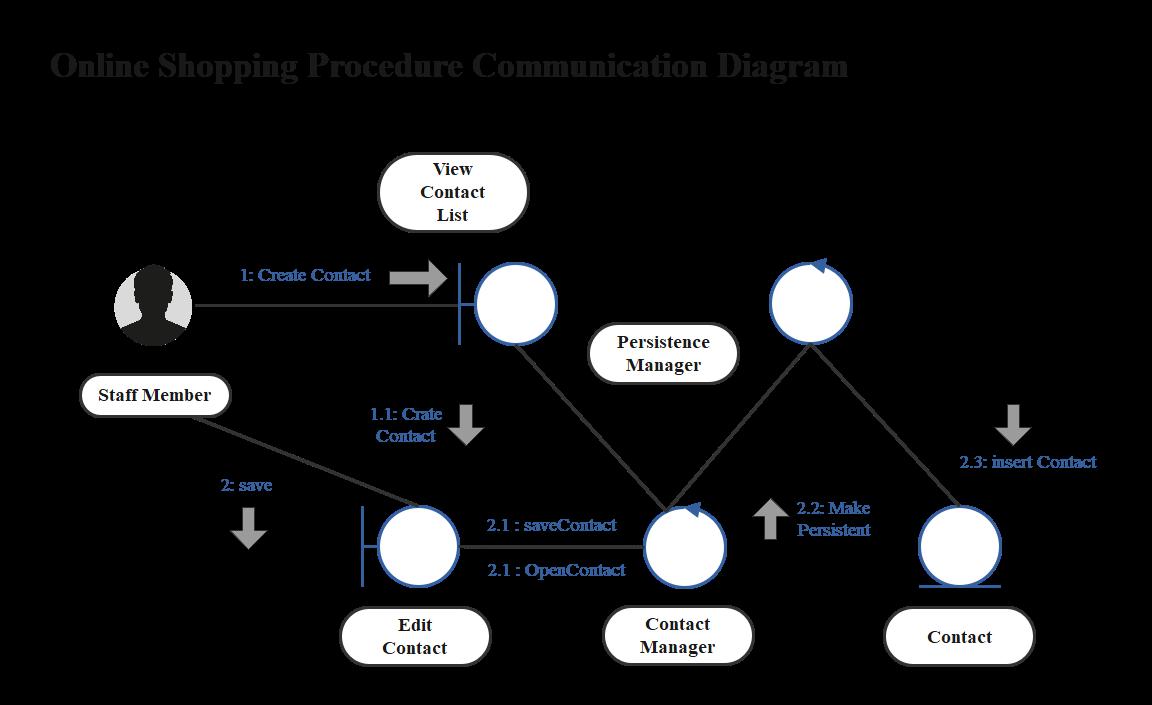 Online Shopping Procedure Communication Diagram 2
