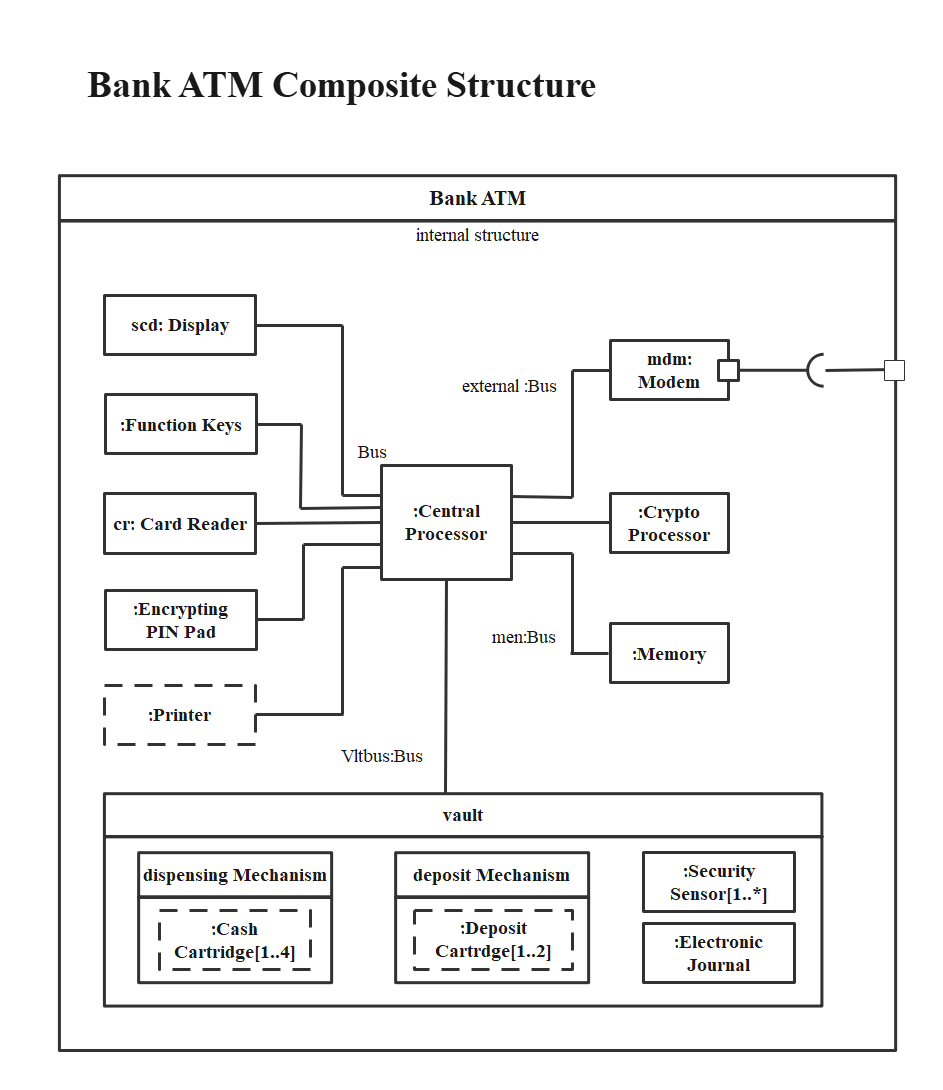 Bank ATM Composite Structure