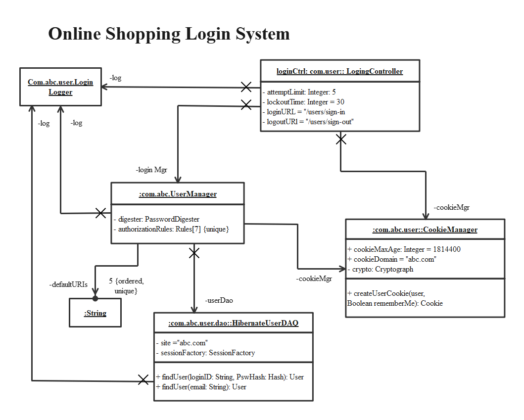 Online Shopping Login System