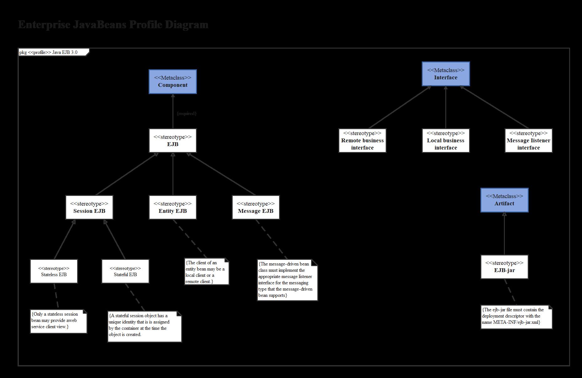 Enterprise JavaBeans Profile Diagram