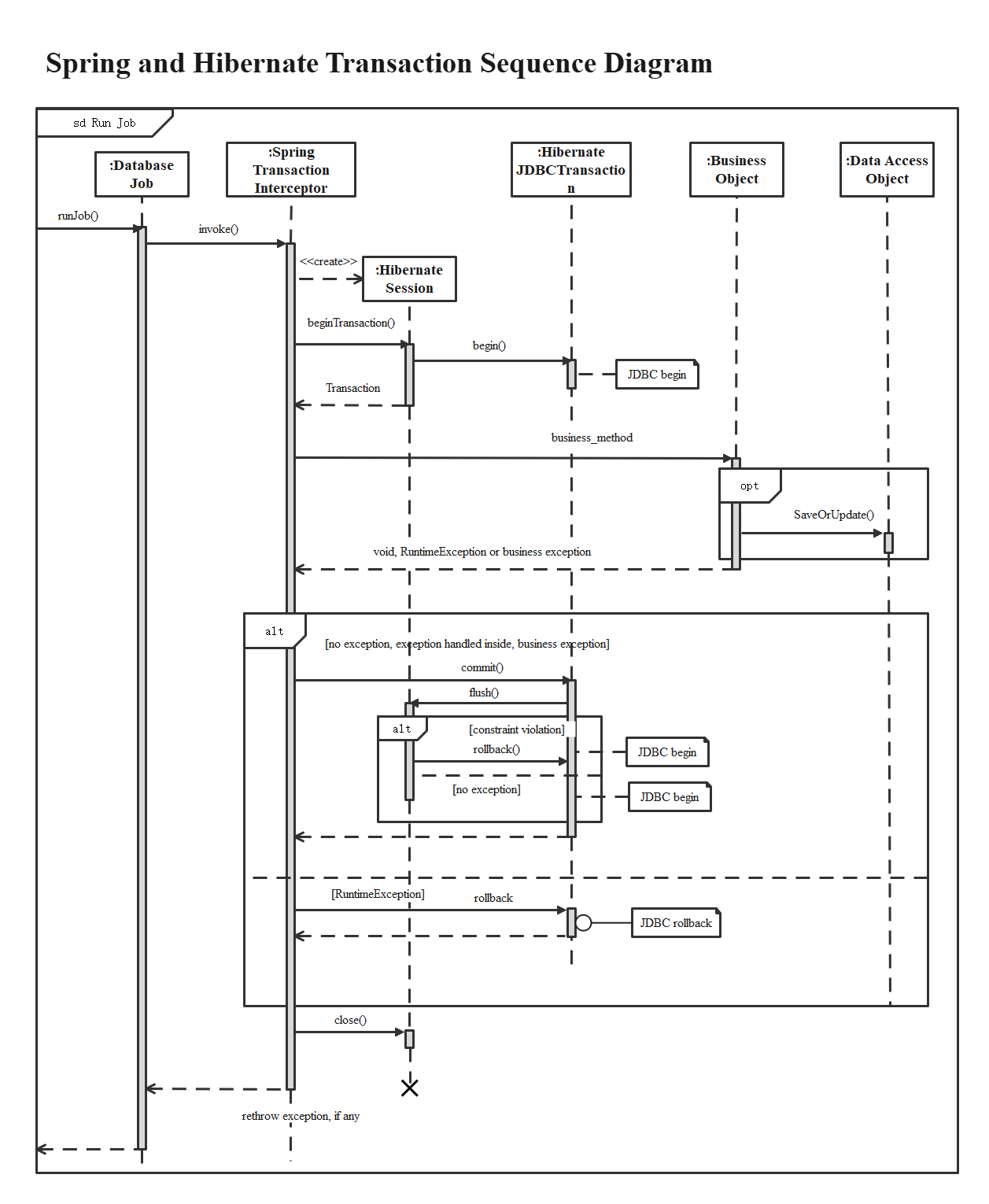 Spring and Hibernate Transaction Sequence Diagram