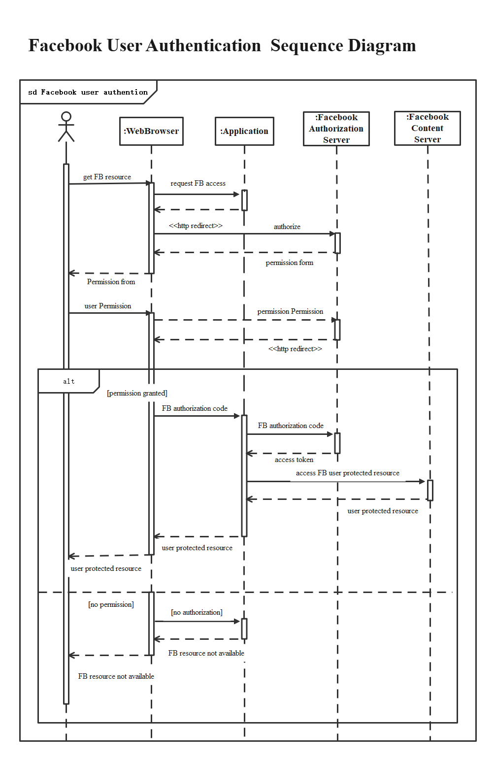 Facebook User Authentication Sequence Diagram