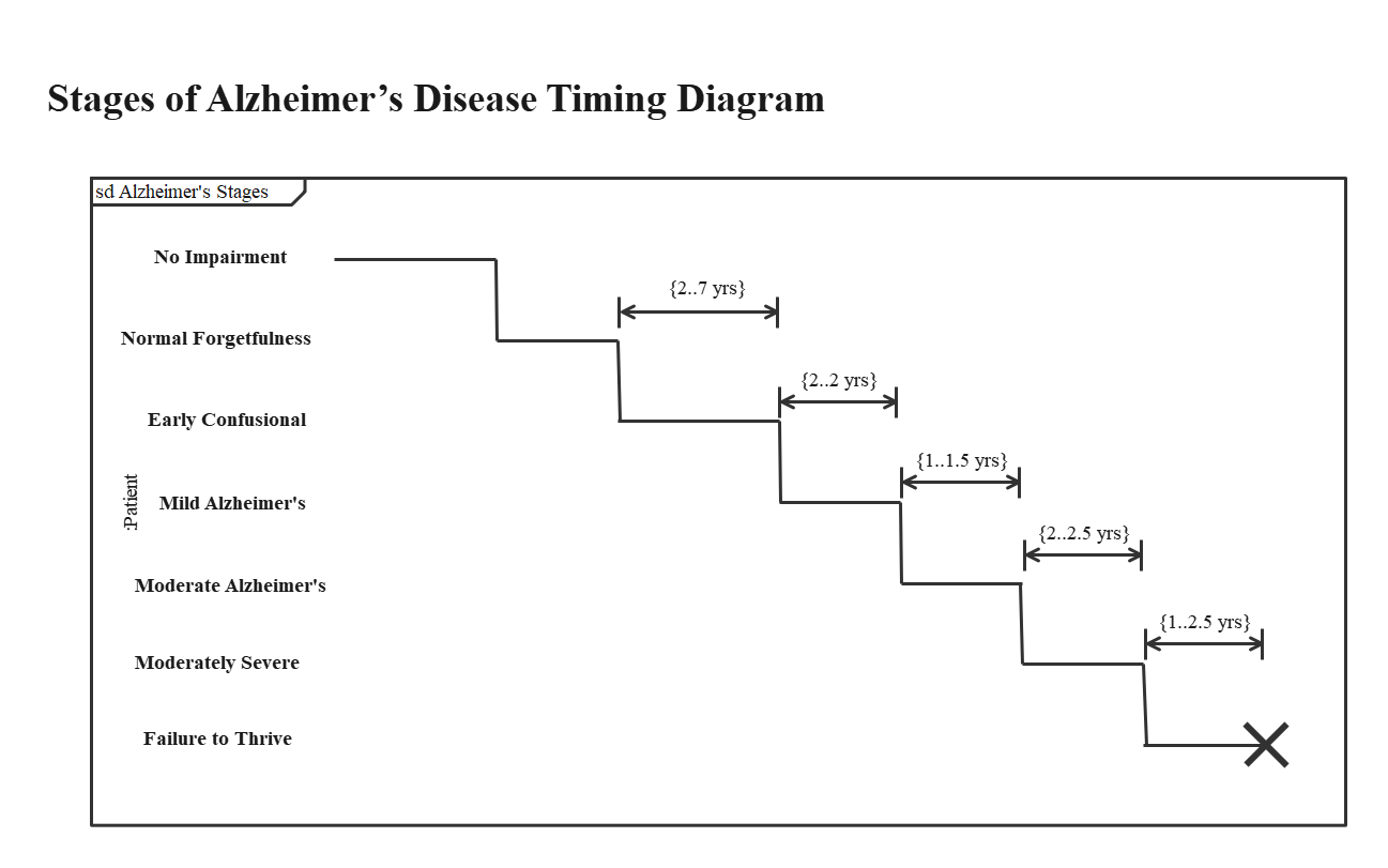 Stages of Alzheimer's Disease Timing Diagram