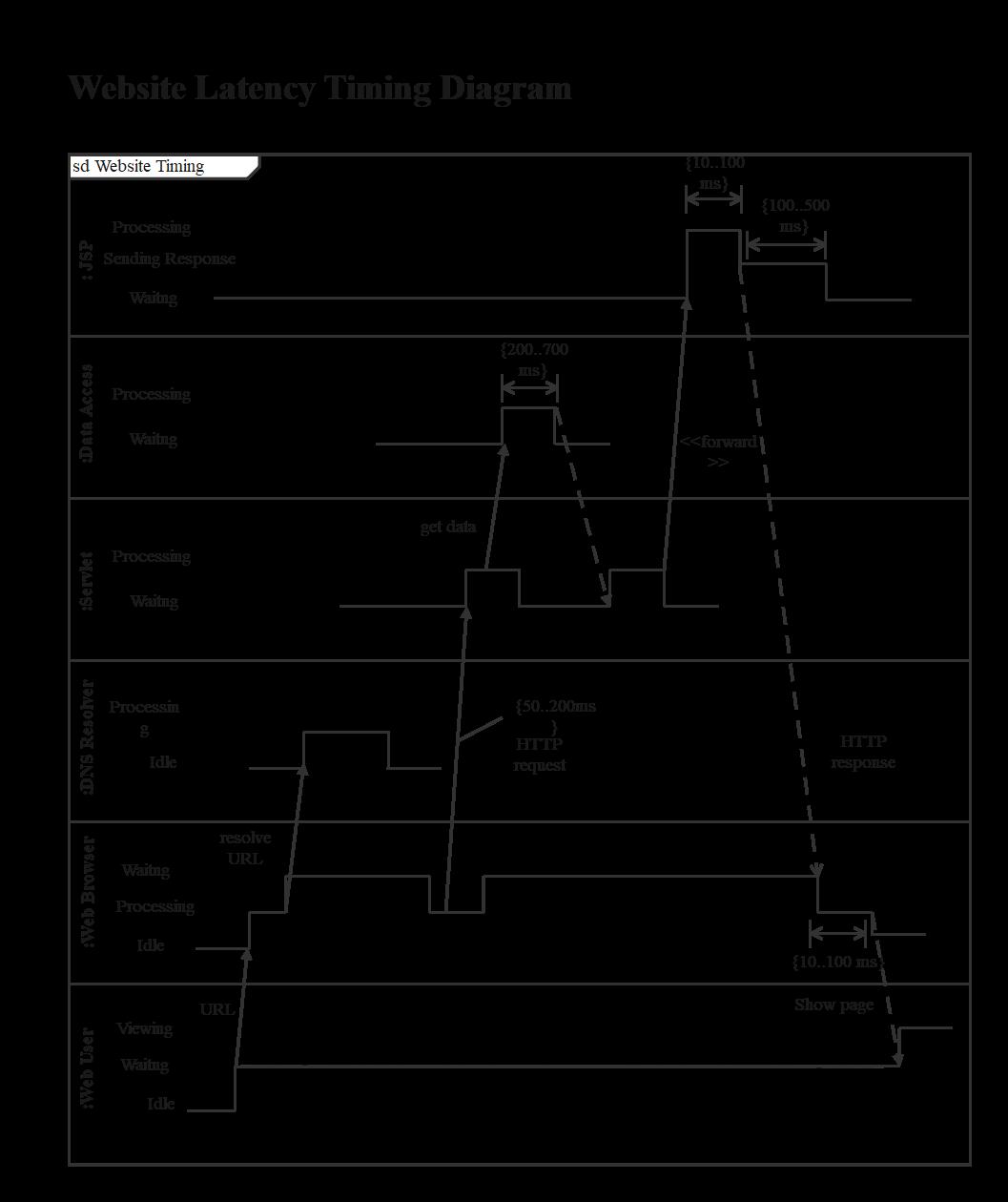Website Latency Timing Diagram