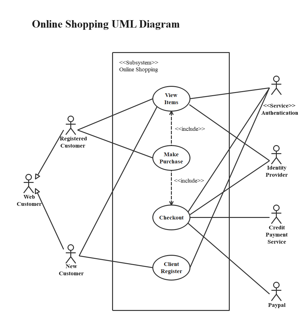 UML use case diagram for Online Shopping