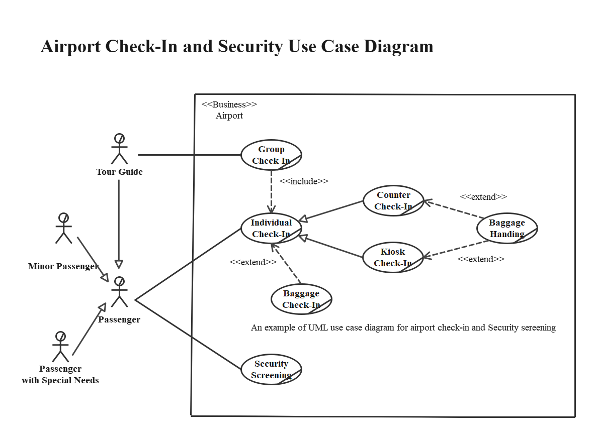 UML use case diagram for Airport Check-In and Security
