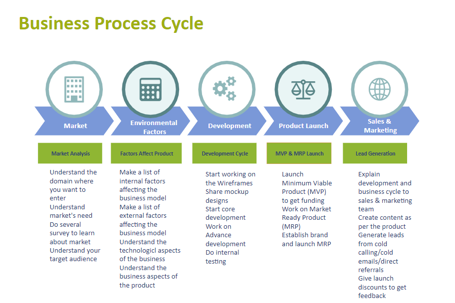 business process example 1