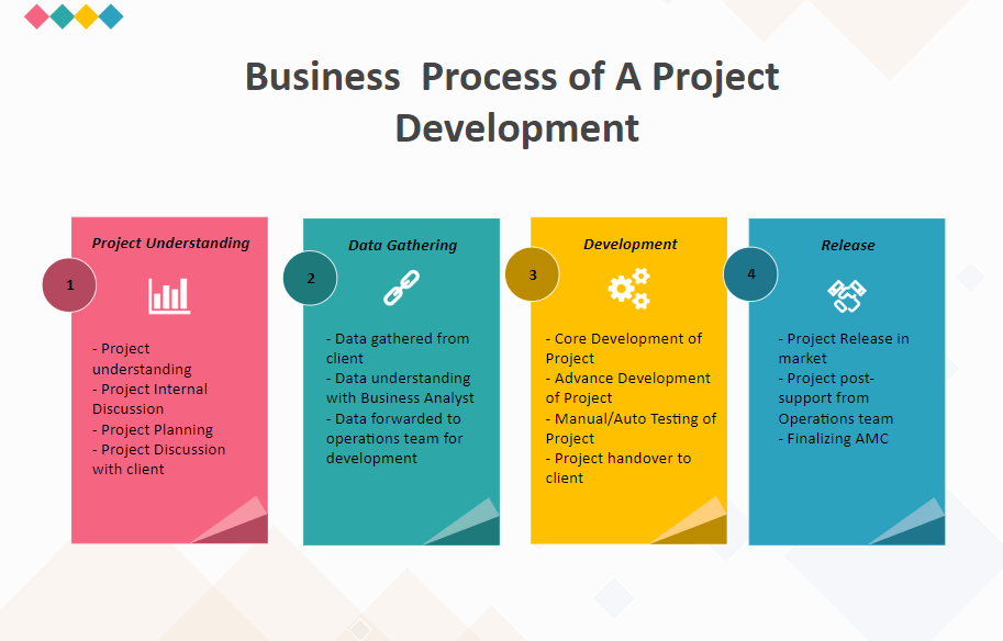 business process example 2