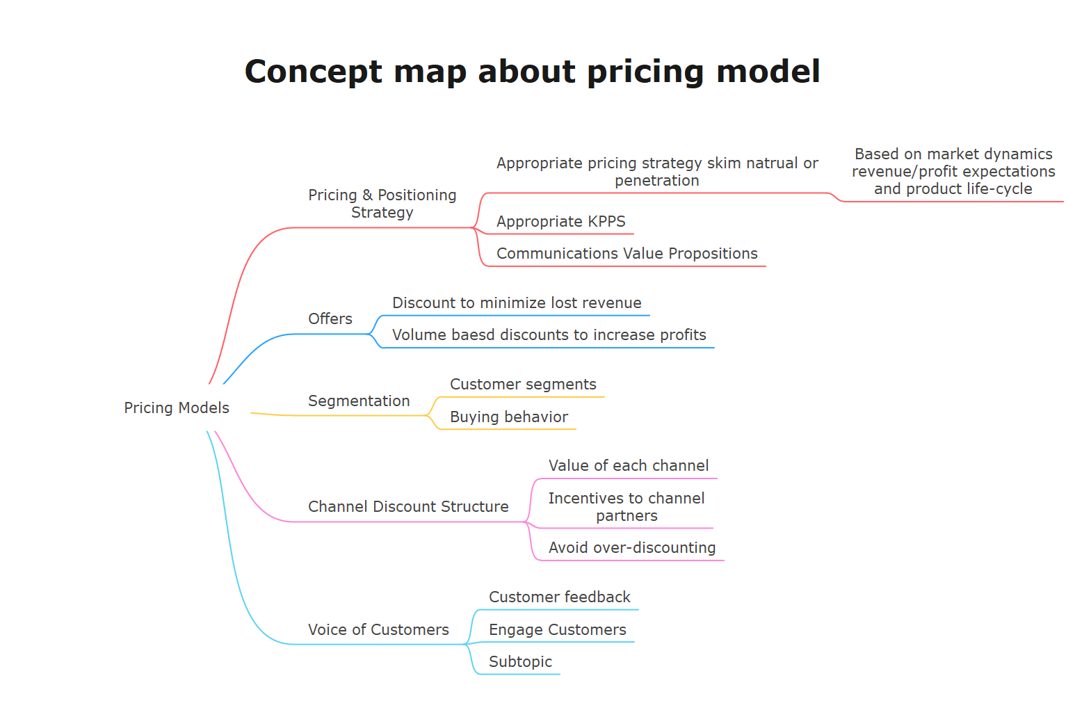 concept map example 2