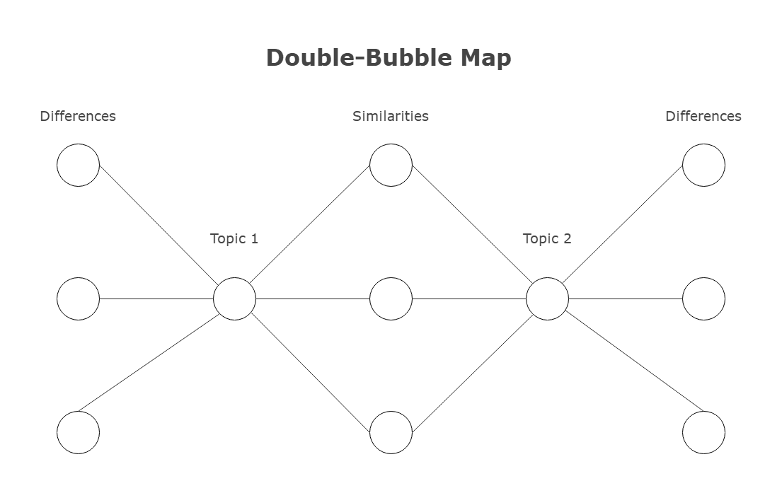 double bubble map example