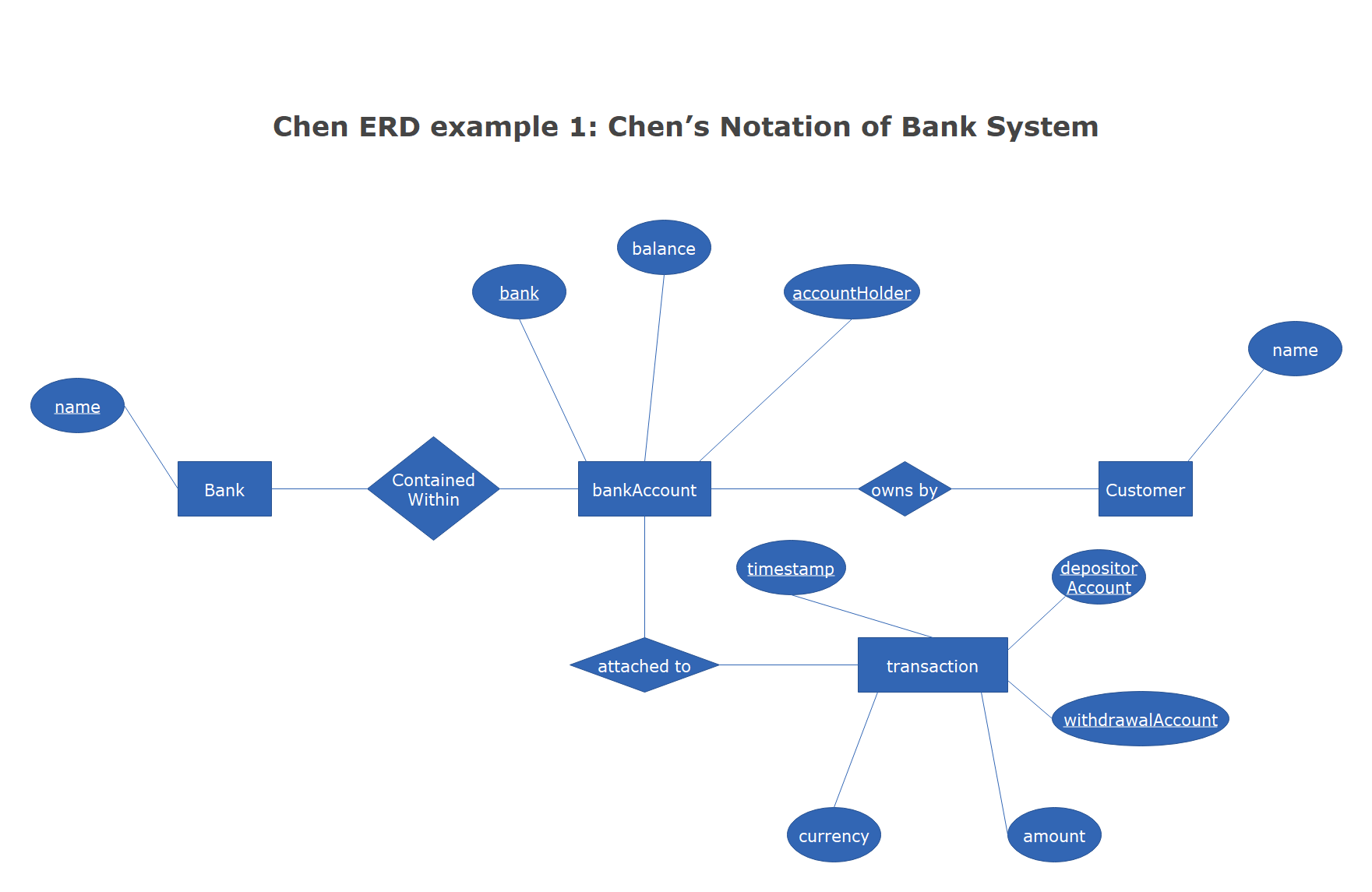 Chen's Notation of Bank System