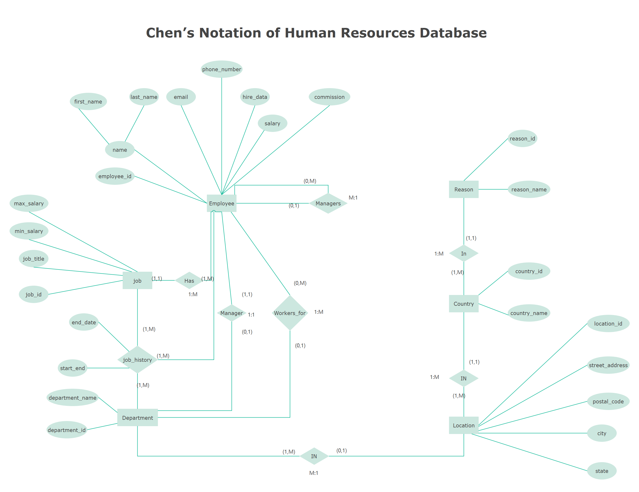 Chen's Notation of Human Resources Database