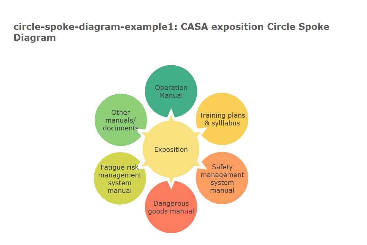 CASA Exposition Circle Spoke Diagram