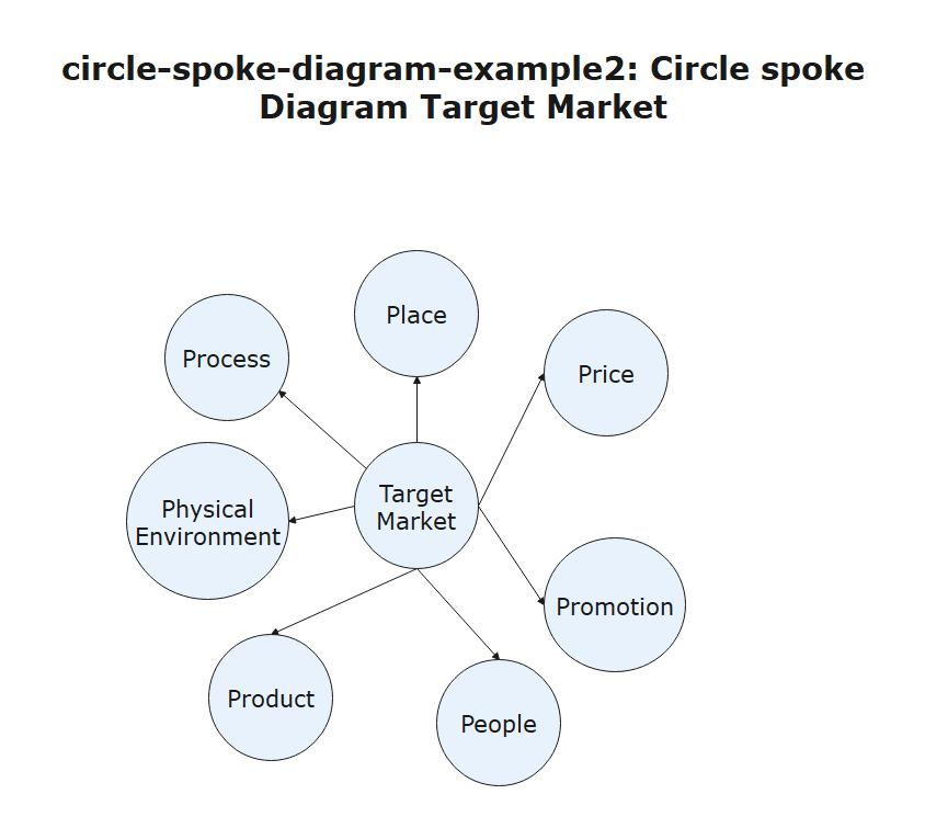 Circle Spoke Diagram Target Market