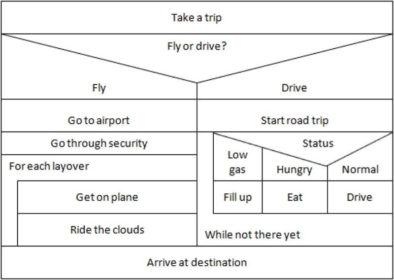 Nassi-Shneiderman Diagrams Examples