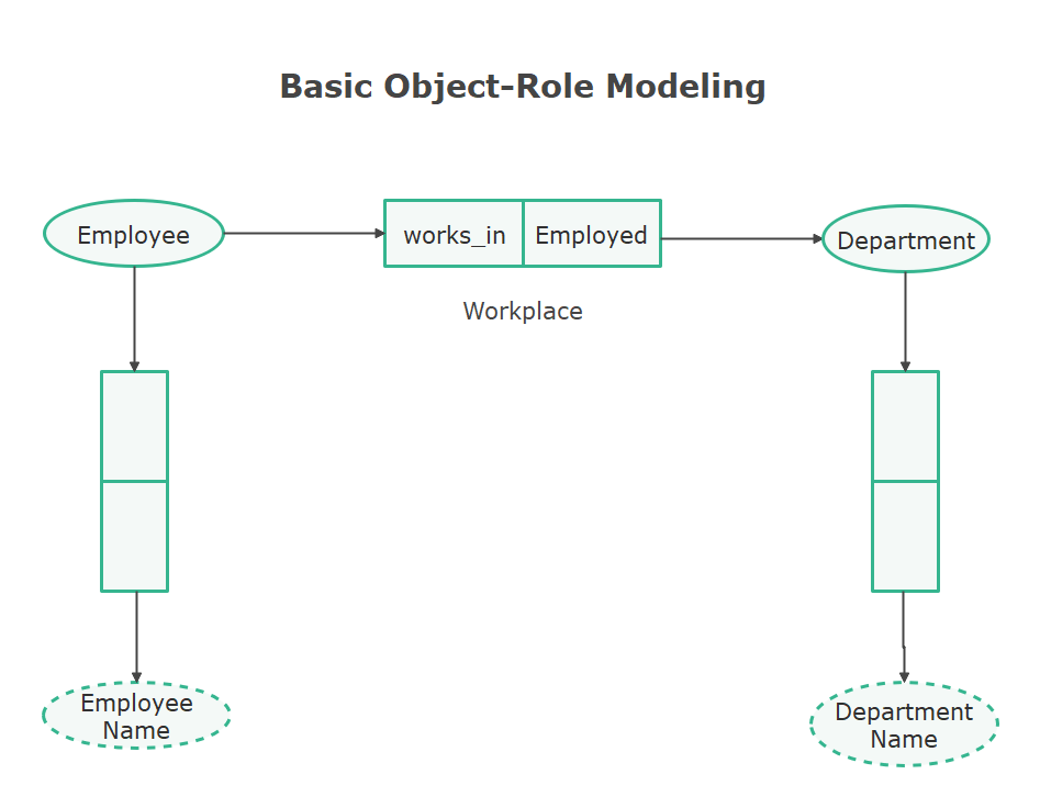 Basic ORM Diagram
