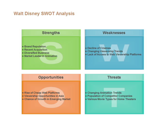 Disney SWOT Analysis