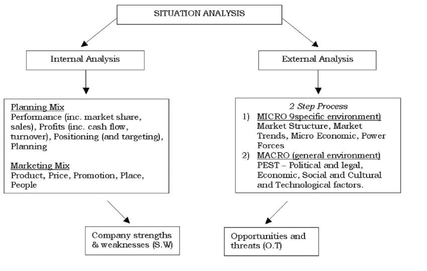 situation analysis framework