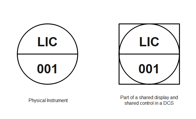 Shared Display and Shared Control