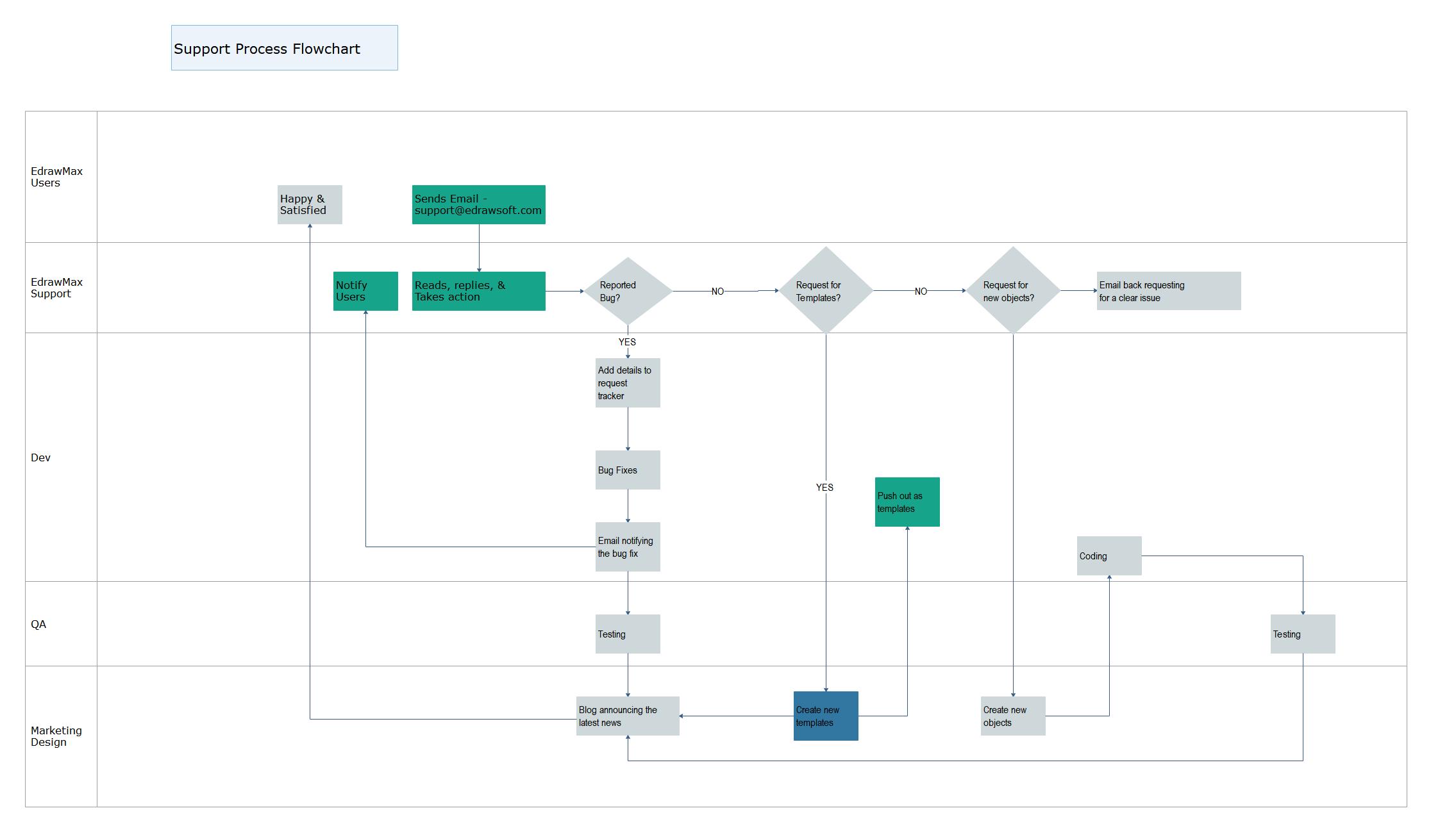 Support Process Flowchart