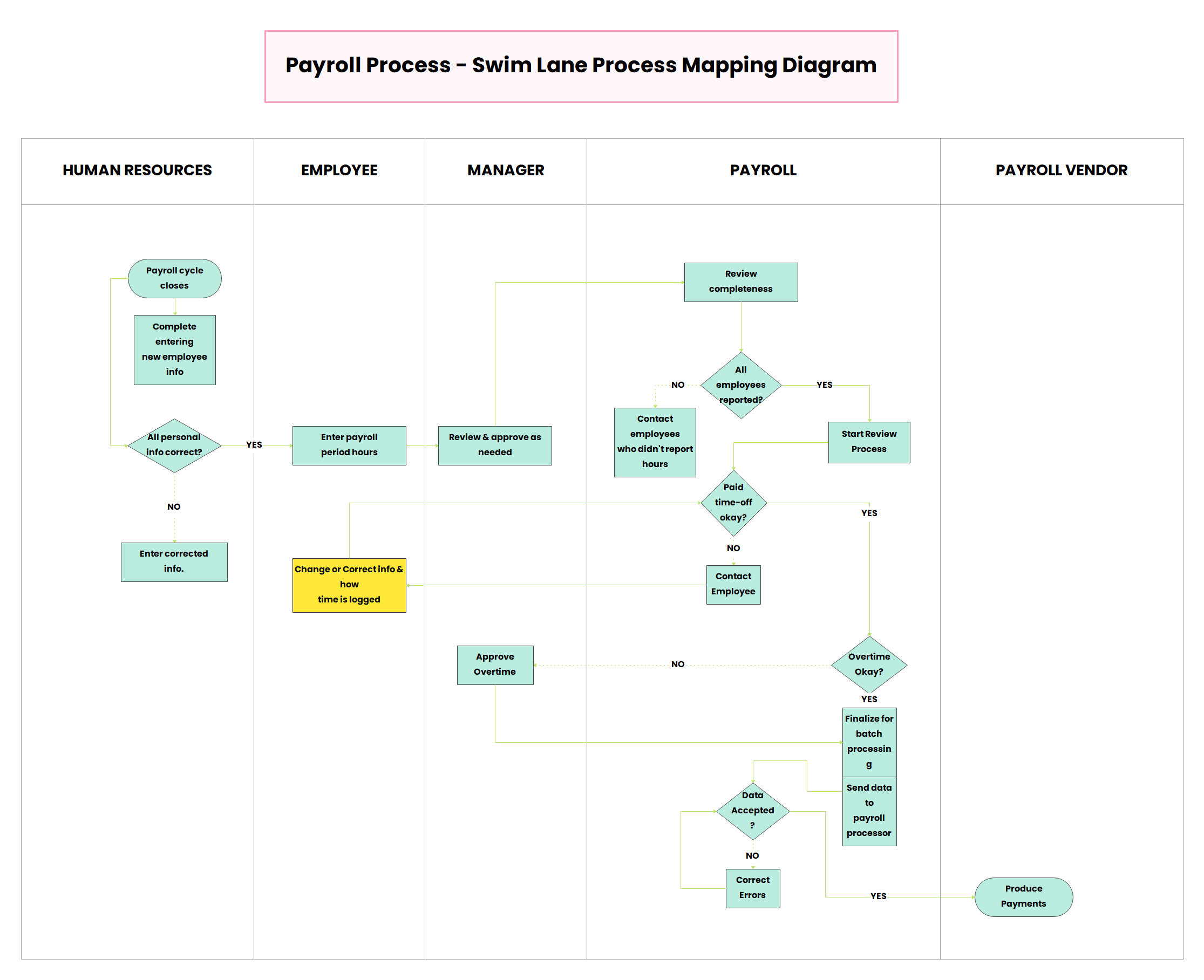 Payroll Process - Swimlane Process Mapping Diagram