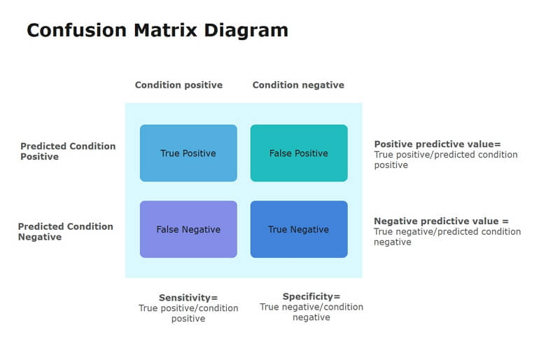 Matrix Diagram Example