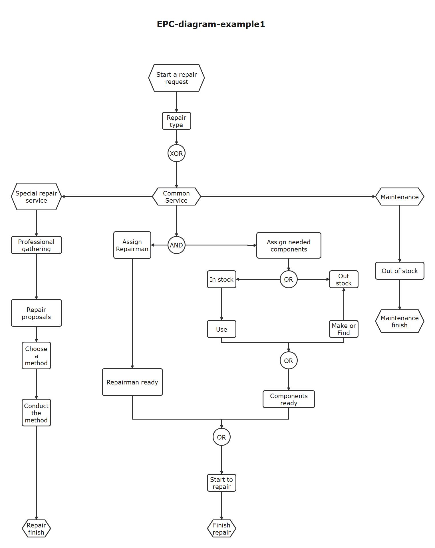 EPC Diagram Sample 1