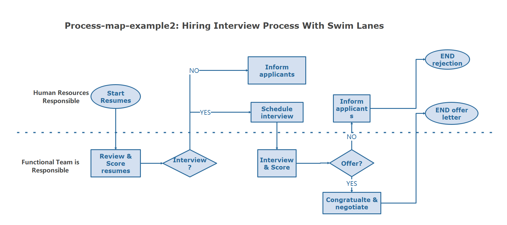 Hiring Interview Process With Swim Lanes