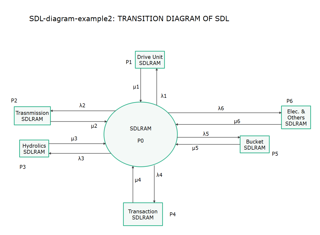 Transition Diagram of SDL