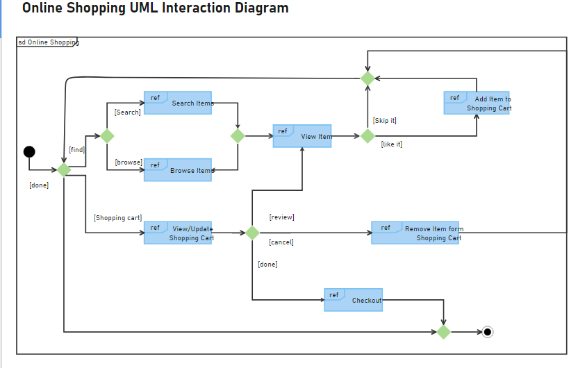 an interaction diagram for online shopping