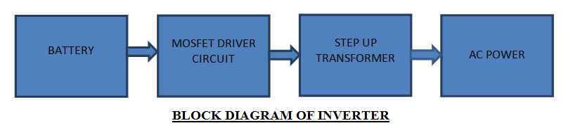Electrical Specifications of an Inverter