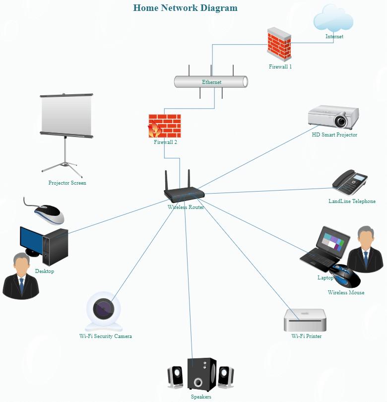 Ethernet LAN Diagram For Office