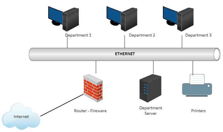 Ethernet LAN Protocol